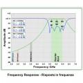 5GHz Bandpass Filter RPSMA