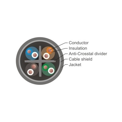 Ethernet cable S/FTP Cat 7