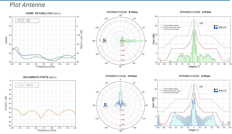 SPR4965-D12G36 Plot_ITA.jpg
